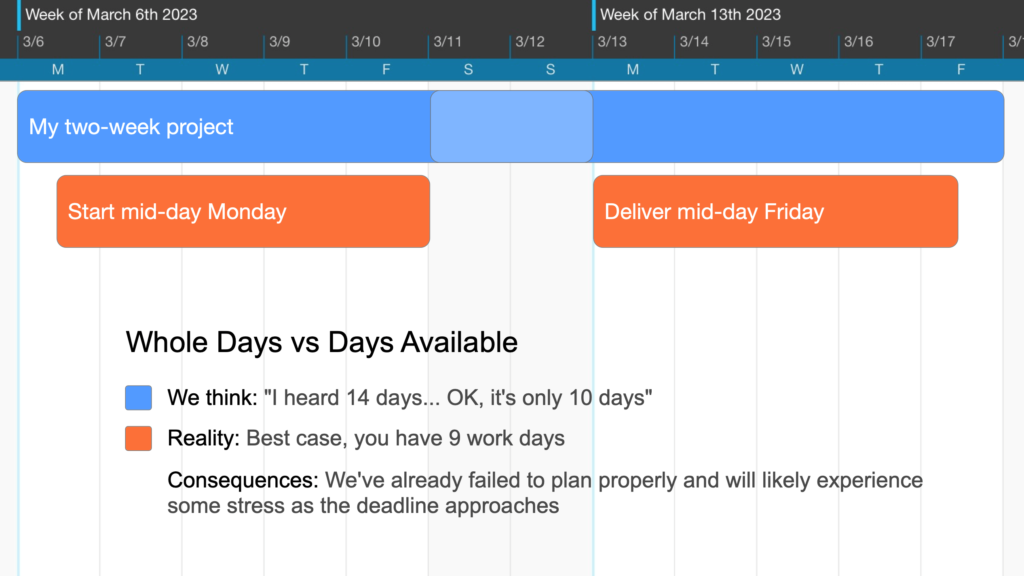 """Comparing how we think of """"two weeks"""" with the time we actually have available for our projects."""